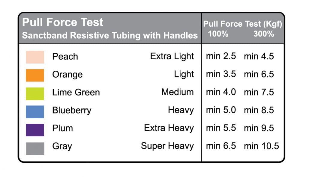 Resistive Exercise Tubing Pull Force Chart Rehabzone Singapore