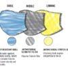 McDavid Sports Face Mask Layers Rehabzone Singapore